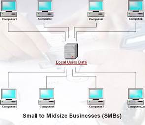 MDEC Midsize to Small Businesses